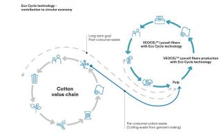 Veocel-Eco-Cycle-Technologie.jpg