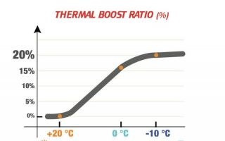 13.01.2016: Thermore Thermal Booster: The next generation of smart insulation