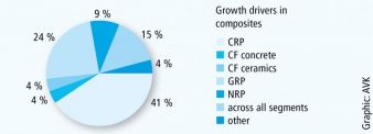 Growth drivers in composites Graphic: AVK
