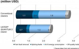Uster-Technologies-AG-Cost.jpg