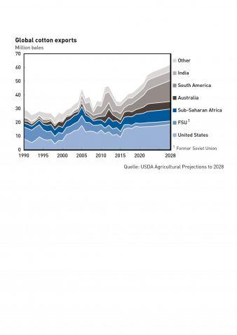 USDA-Langzeitprognose.jpg