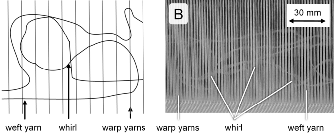 Figure 4: Defect category B - 'Whirls'