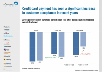 If payment by credit card is offered, the rate of abandoned purchases in online shops drops by an average of 68 percent Photo: Graphic from the stu...