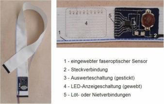 Demonstration model of a fibre-optic textile-integrated sensor assembly