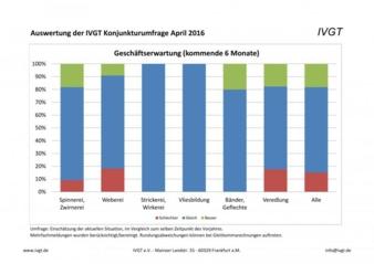 IVGT - Umfrage April 2016 zur Geschäftserwartung (Photo: IVGT)