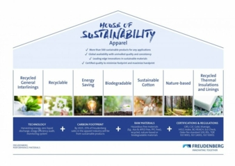 Das-House-of-Sustainability.jpg