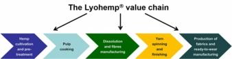 Lyohemp-Wertschoepfungskette.jpg