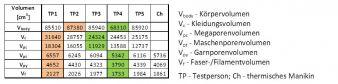 Abb. 4: Porengrößenverteilung im Bekleidungssystem CS2 (grün: Minimum; rot: Maximum), DITF