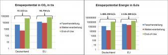 Abbildung 1: Einsparpotentiale für Deutschland und der EU an CO2-Emissionen und Energie pro Jahr in Abhängigkeit der PAN-haltigen Textilabfälle.