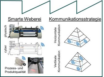 Abbildung 1_Forschungsziele SmartFactory