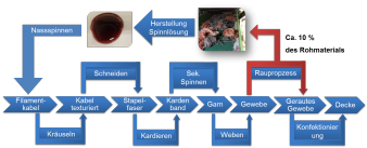Abbildung 2: Schematische Darstellung zur Schließung eines internen Materilakreislaufes in der Deckenproduktion.