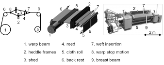 Figure 1: Set-up of an air-jet weaving machine