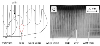Figure 5: Defect category C - 'Loops'
